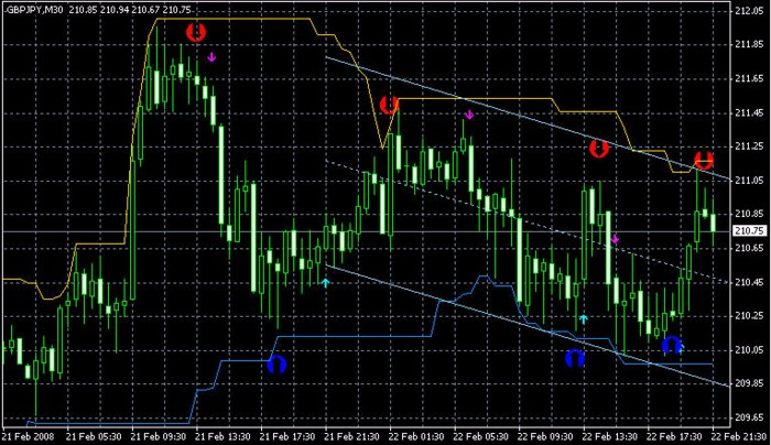 Forex super signal 30 (fss 30) download
